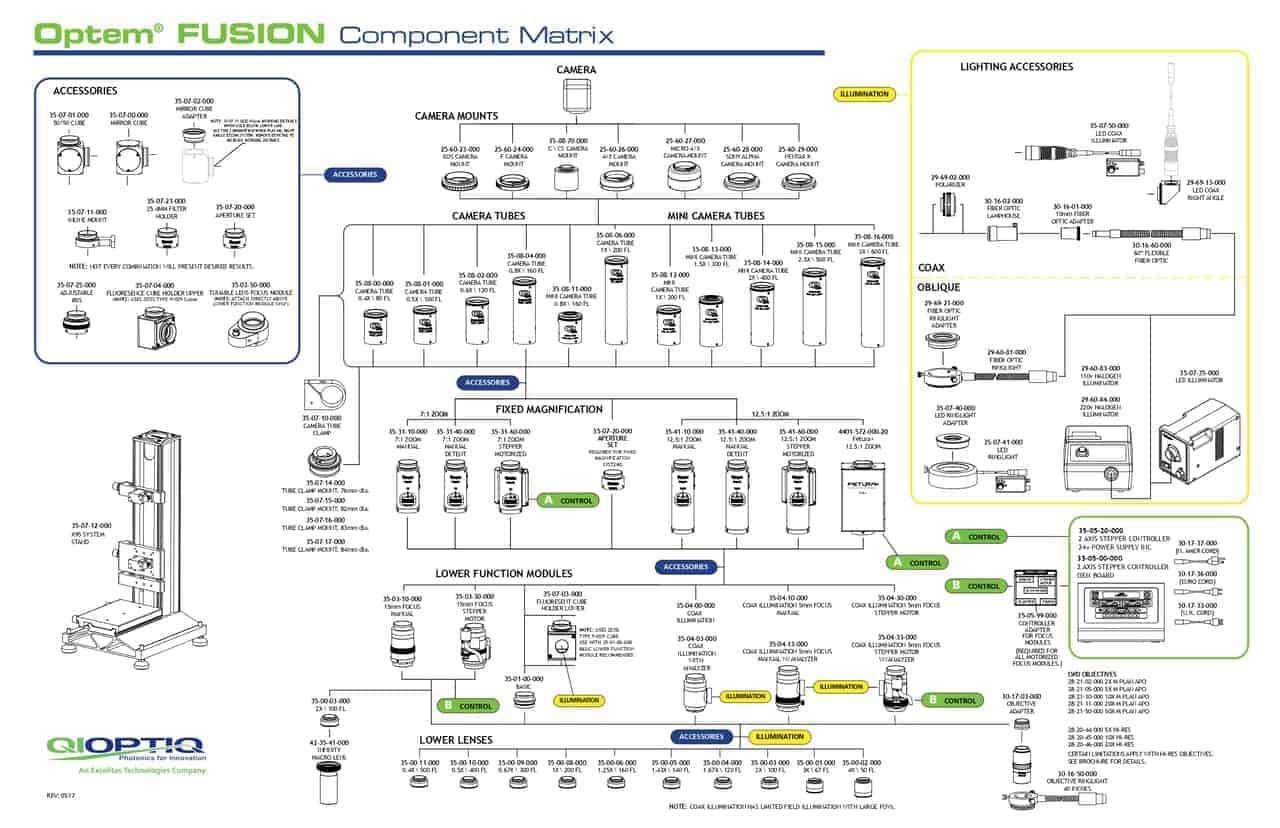 Matrice des composants optem fusion